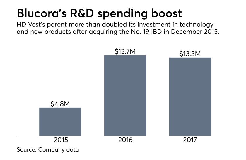 Blucora R&D spending