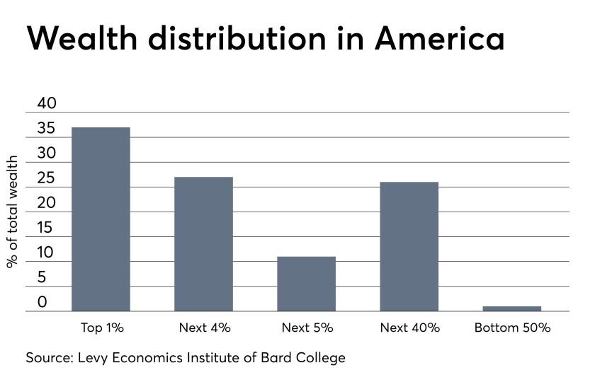 Wealth distribution bar graph 0419