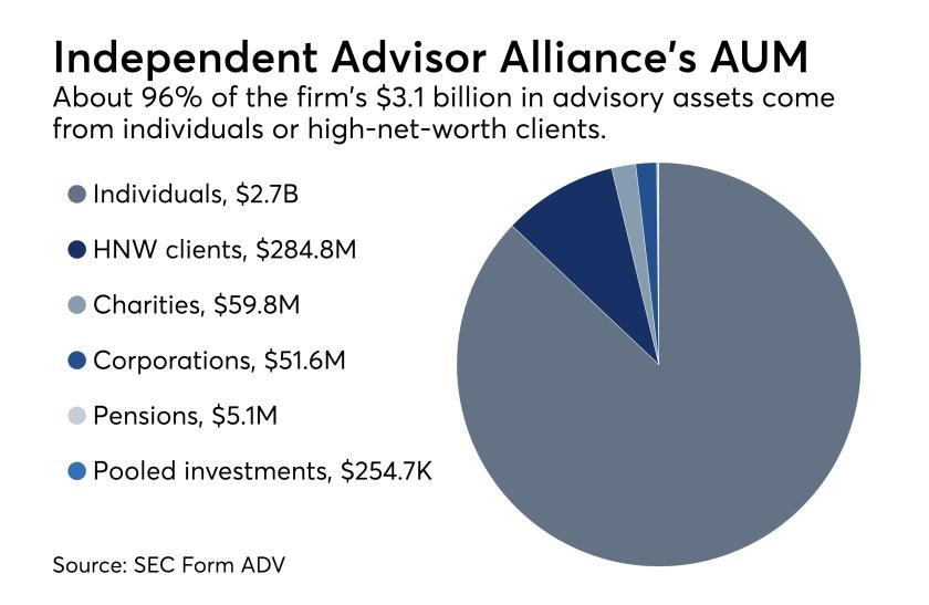 Independent Advisor Alliance AUM