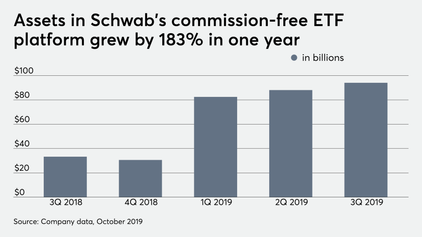 Schwab commission free assets ETF platform 10/22/19