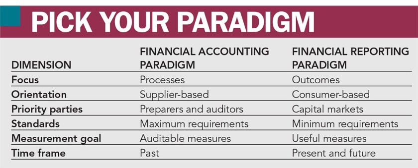 New paradigms for financial reporting