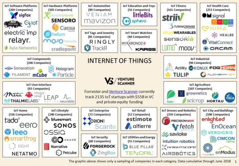 chart IoT tech companies.jpg