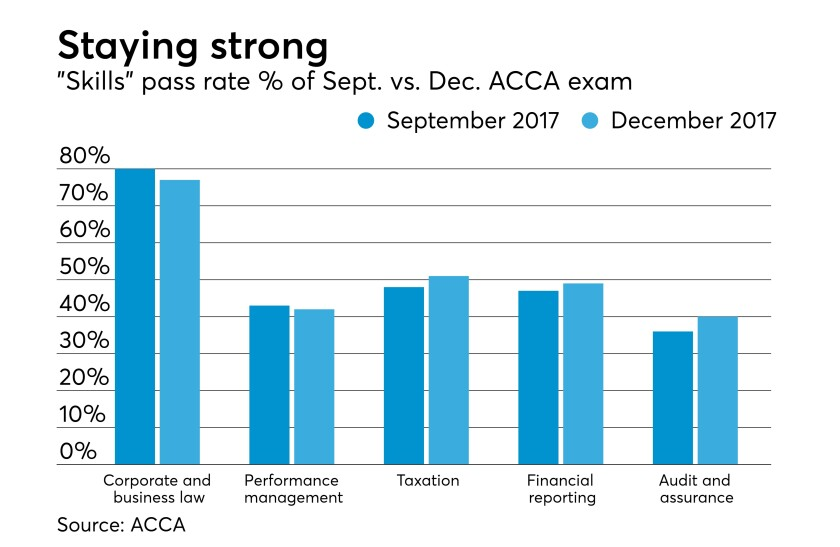 acca-exam-11618-dec2017