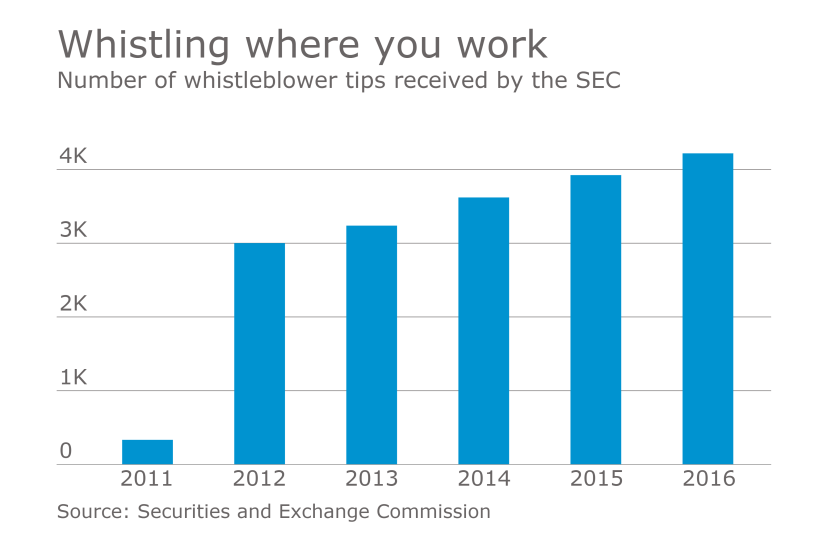 Number of whistleblower tips received by the SEC