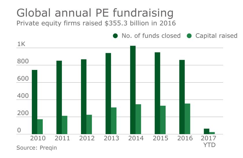 pefundraising