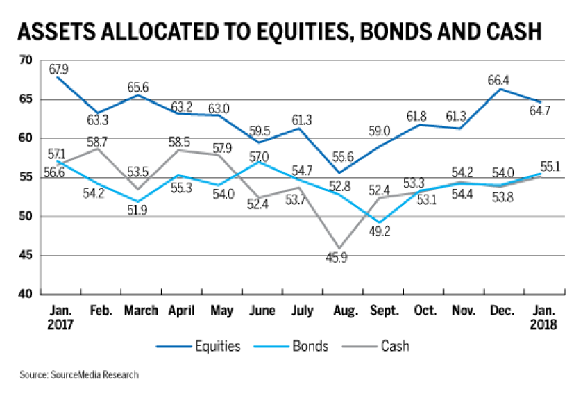 assets-allocated-to-equities-bonds-cash-0208-iag
