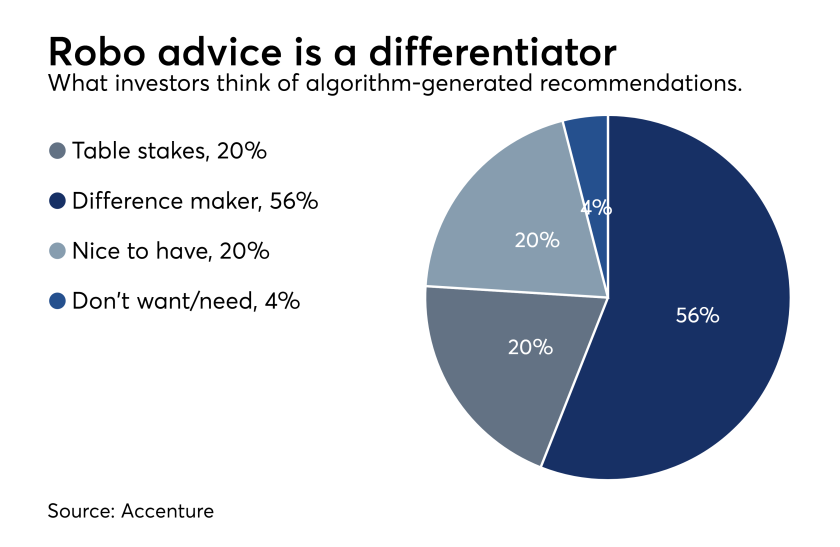 Robo advice is a differentiator chart Accenture data