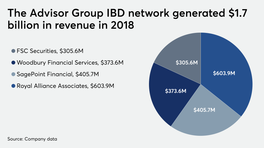 Advisor Group 2018 revenue