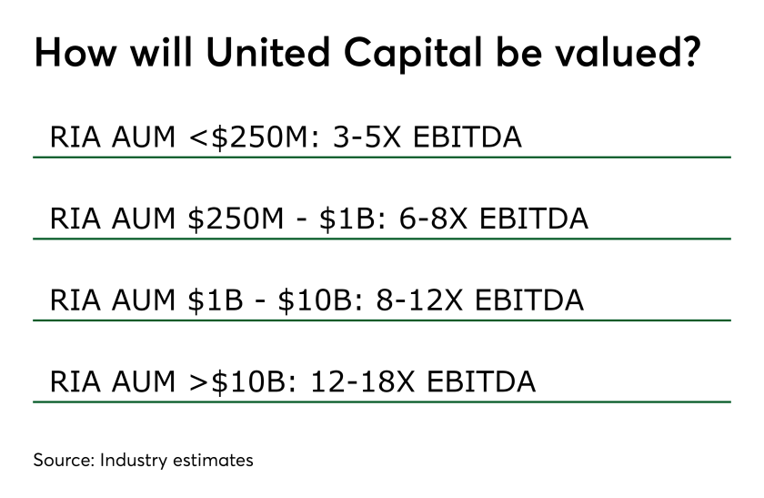 United Capital valuation 0419