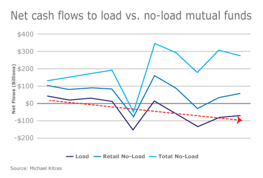 Kitces-Net cash flows to load vs. no-load mutual funds
