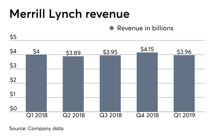 ows_04_16_2019 Merrill Lynch revenue earnings.png