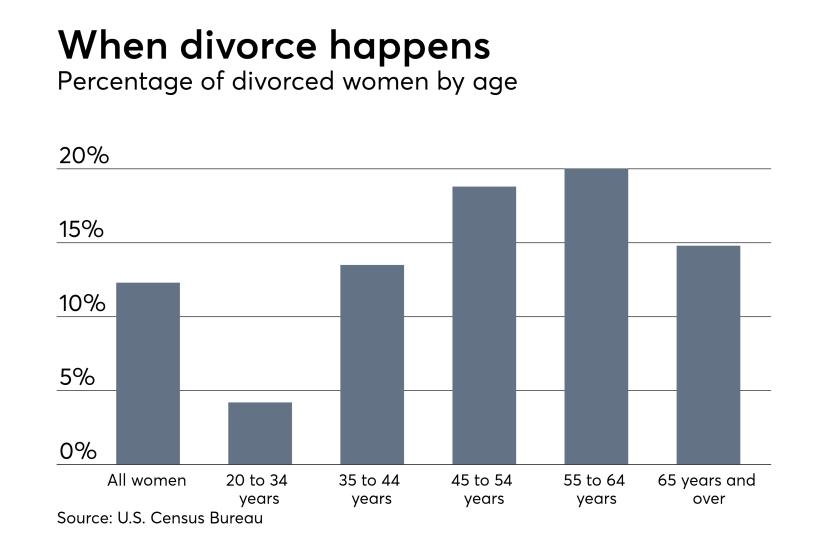 Divorce rates among U.S. women by age Census Bureau data