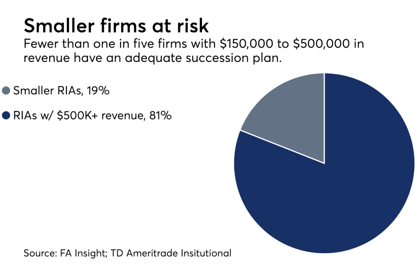 FA insight. TD Ameritrade. Succession planning. RIAs. Small verse large.