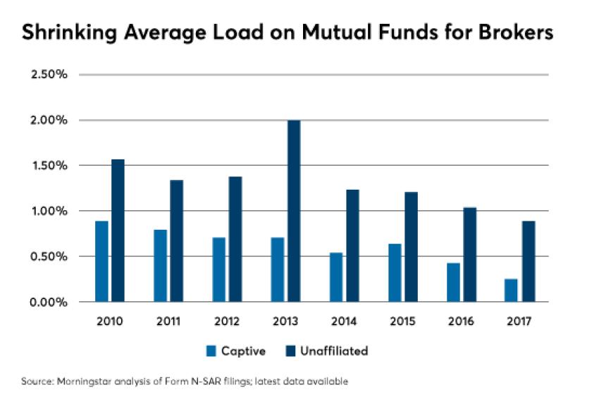 Morningstar fund load analysis