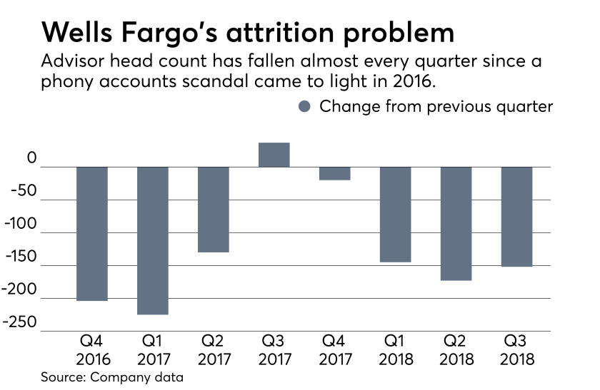 Wells Fargo earnings chart showing advisor head count decline / attrition