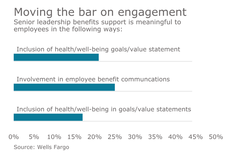 employee-engagement-benefits-chart