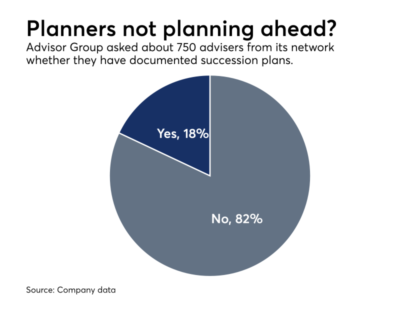 Advisor Group succession plan survey