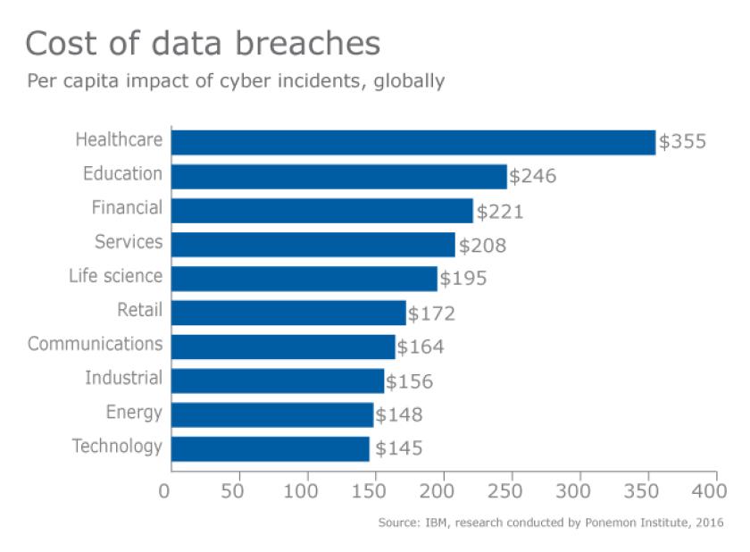 Data breach-financial-cybercrime-cybersecurity