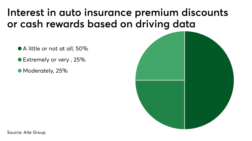 di-auto-data-rewards-interest-080519.png