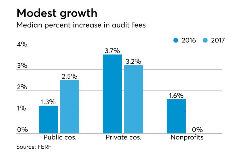 AT-121118-Audit Fee increase