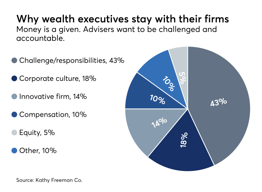 Executive search survey - why execs stay 0417.png