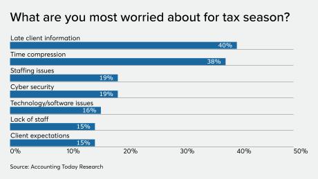 AT-123119-ADP-Tax preparer worries for tax season CHART.png