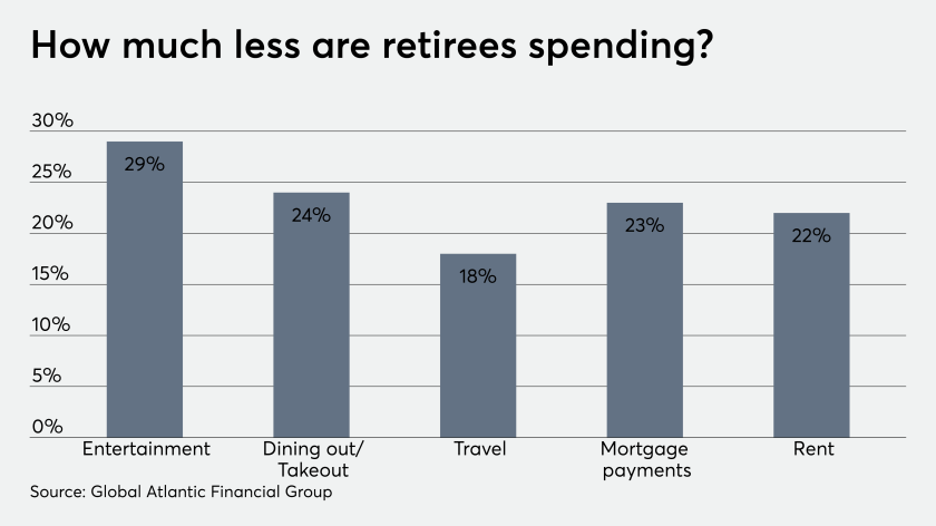 Retiree spending new chart