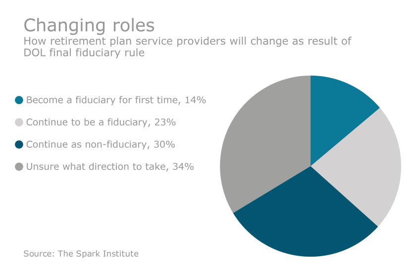 fiduciary rule spark survey chart1