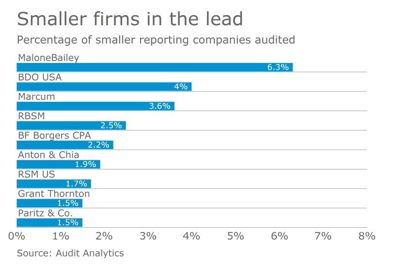 AT-041017- Smaller reporting company auditors