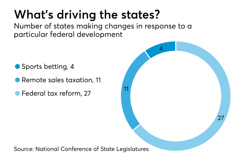 AT-012819-State tax change drivers