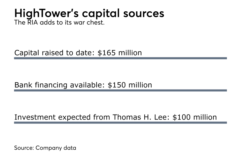 HighTower capital sources 1017.png