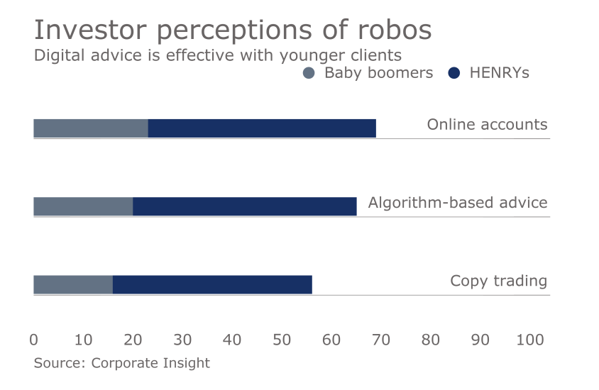 investor-perceptions-robos-corporate-insight