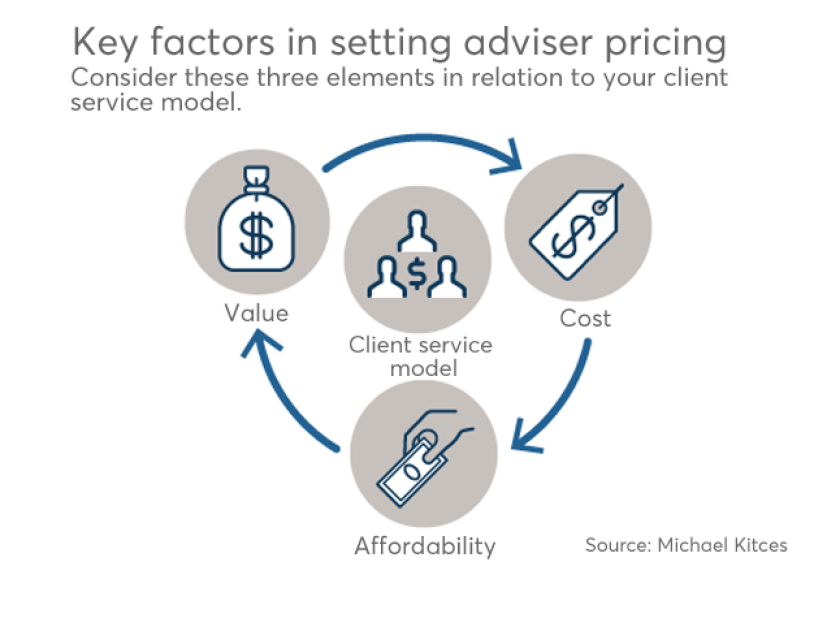 Kitces factors in setting adviser pricing