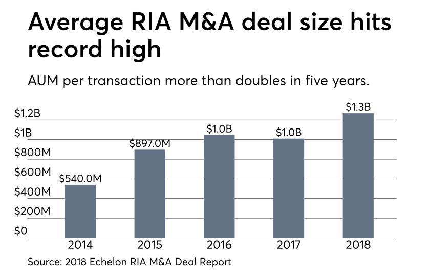 RIA M&A average deal size 0319