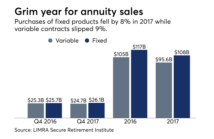 LIMRA annuity sales chart