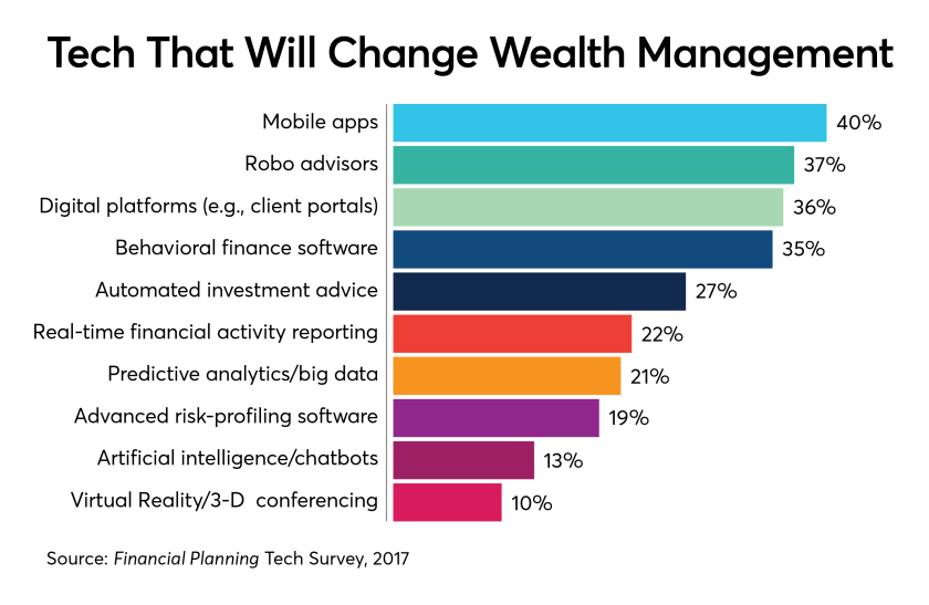 tech-wealth-management-2018