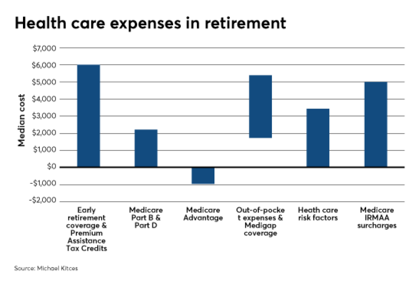 Kitces retiree health care costs overblown 4 IAG