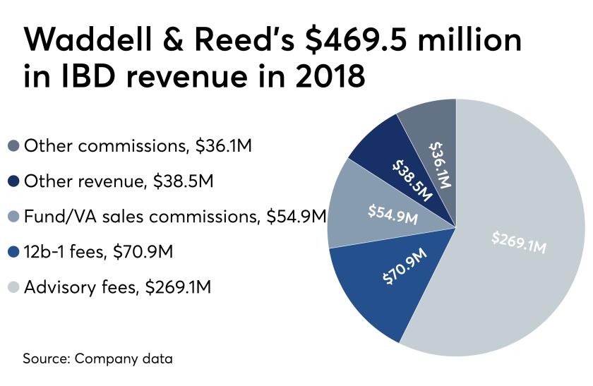 Waddell & Reed 2018 IBD revenue