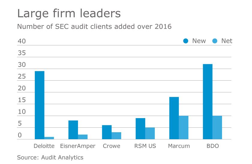 AT-020417-SEC Audit client chart 2016