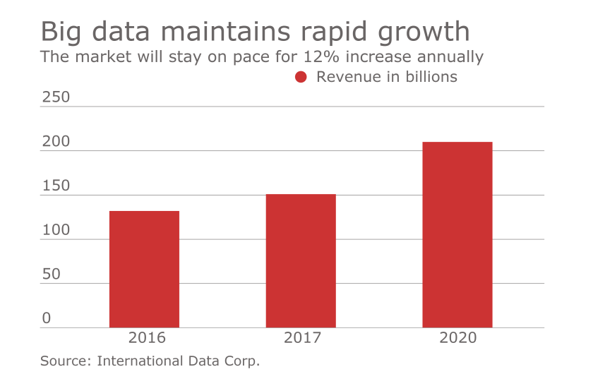 Big data maintains rapid growth.png