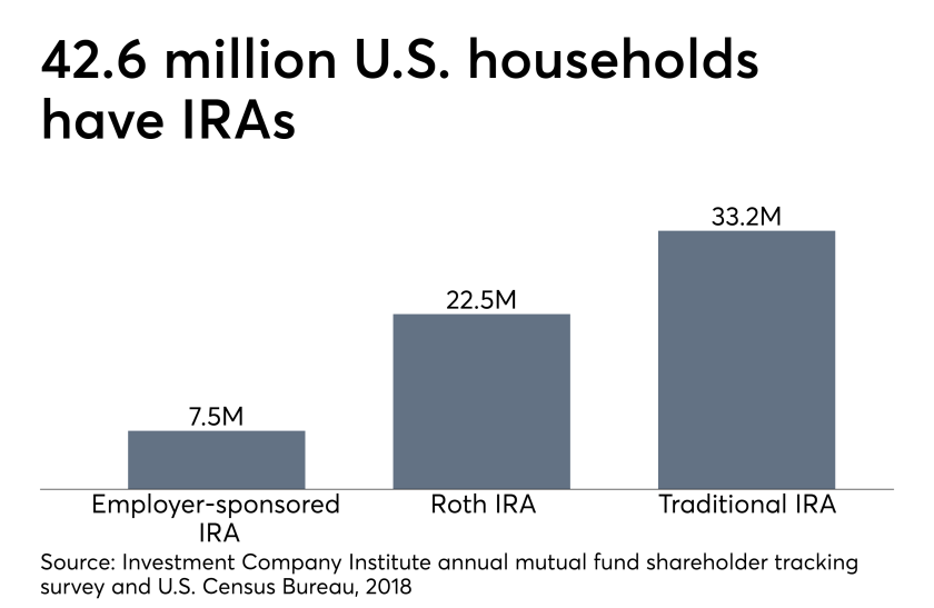 IRA accounts