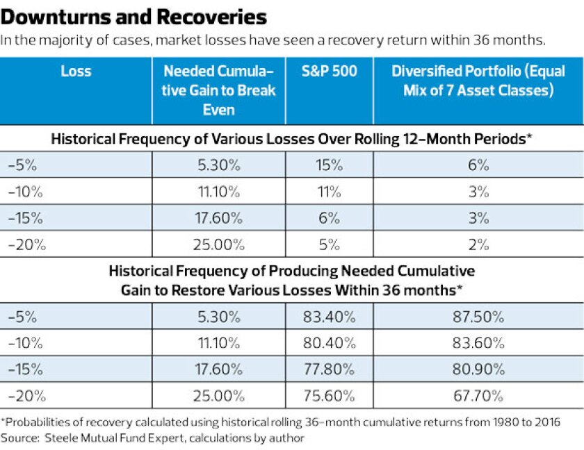 downturns and recoveries market losses israelsen