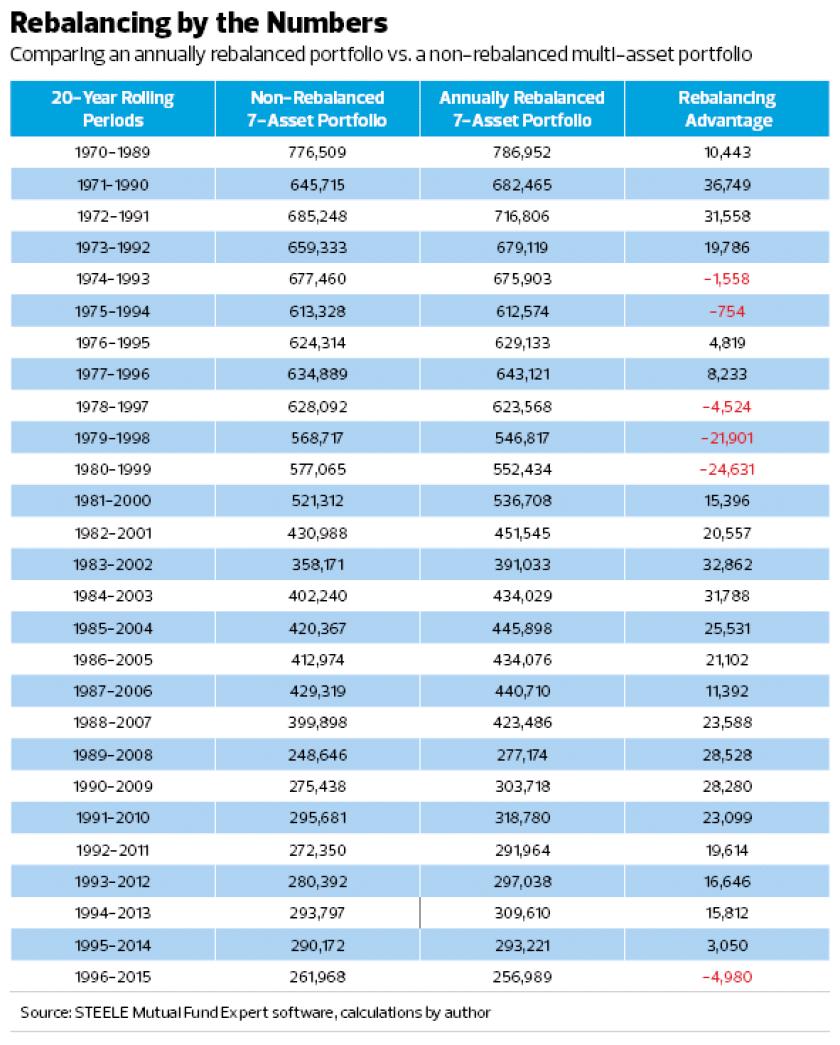 Rebalancing-Numbers_Israelsen_iag-2016