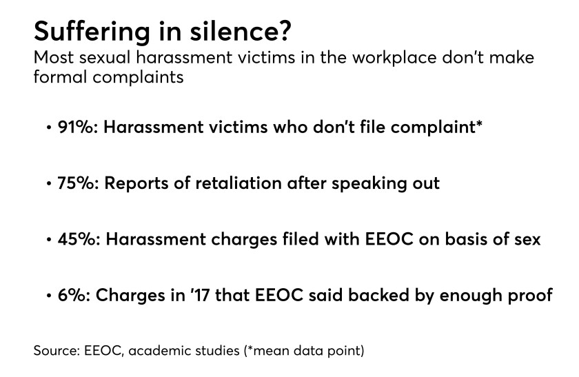 Data on sexual harassment complaints from EEOC and others