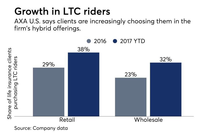 LTC riders chart, AXA U.S.