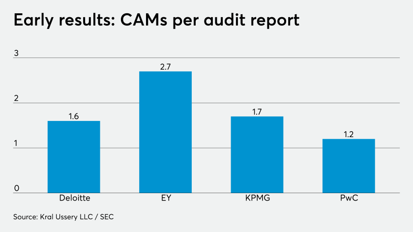 AT-102519-CAMs Per Audit report CHART.png