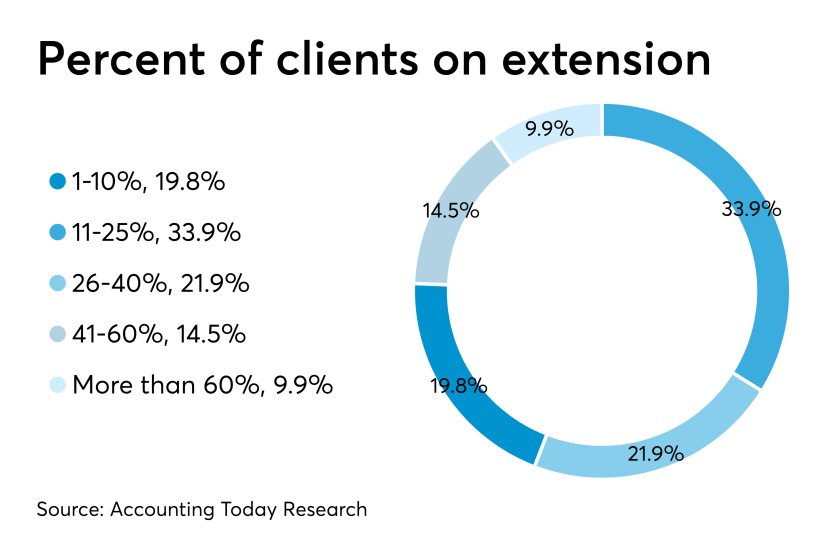 AT-040219-Percentage of clients on extension in 2019