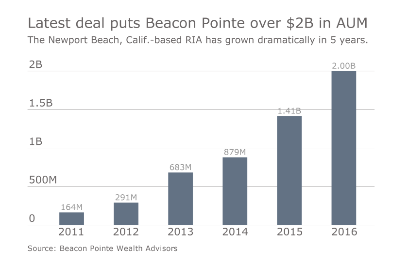 Beacon Pointe Growth 0916.png