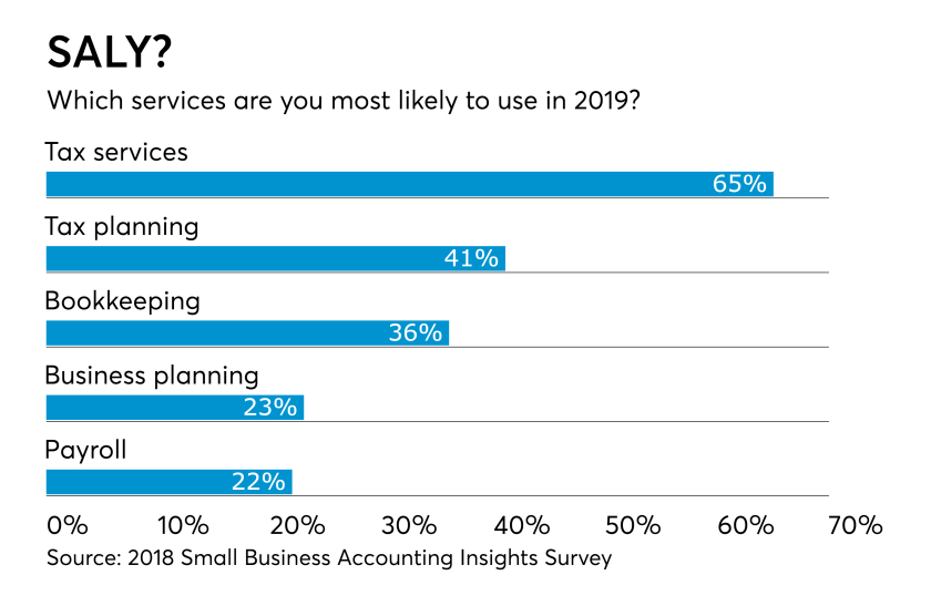 Small Business Survey -- Next Services