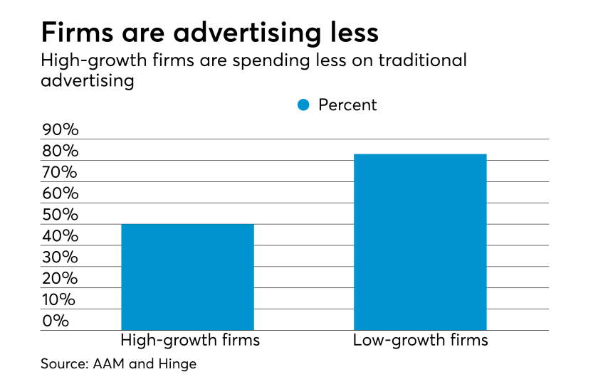 Advertising spending by firms
